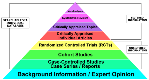 Tip of Pyramid = MetaAnalysis; next level=Systematic Review; third level=Critically Appraised Topics; 4th level=Critically Appraised Individual Articles; 5th level=Randomized Controlled Trials; 6th level=Cohort Studies; 7th level=Case-Controlled studies or reports; bottom level=background information or expert opinion