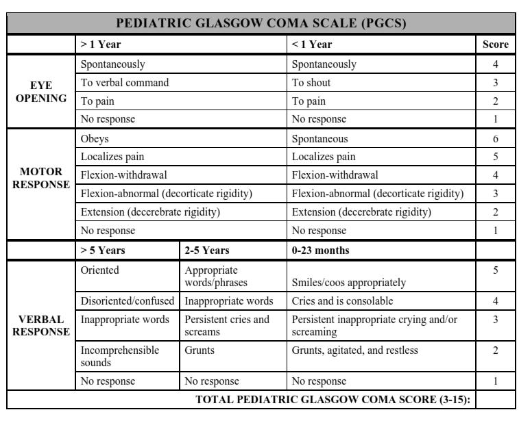 Pediatric Glasgow Coma Scale | Bone and Spine