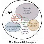 juvenile spondyloarthritis types